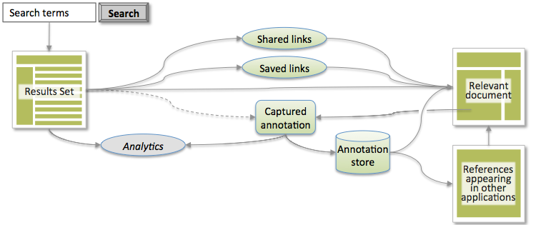 Figure showing the enhanced annotation-based selection approach, where data about the selection and content is able to be captured as metadata, along with the analytics.