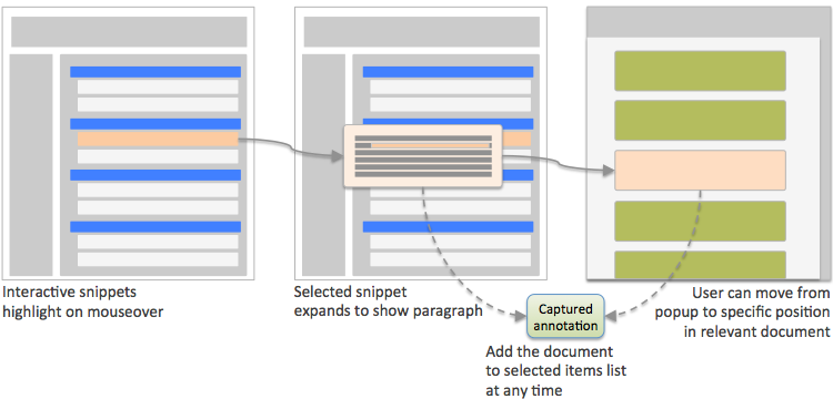 Figure showing an interactive snippet, and how selecting the snippet displays the surrounding paragraph for greater context.